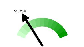Тюменских твиттерян в Online: 51 / 26% относительно 194 активных пользователей